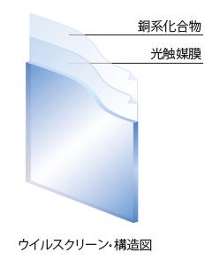 ウイルスクリーン|日本板硝子株式会社